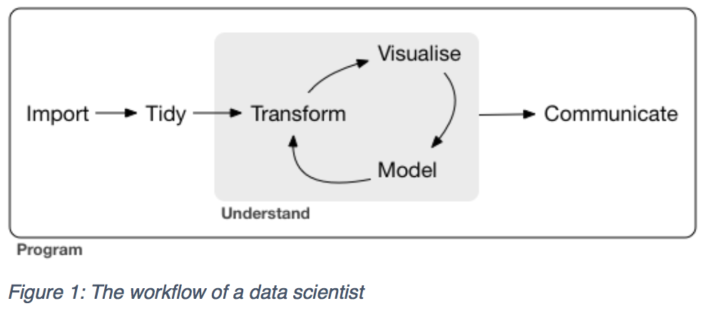 workflow for data science